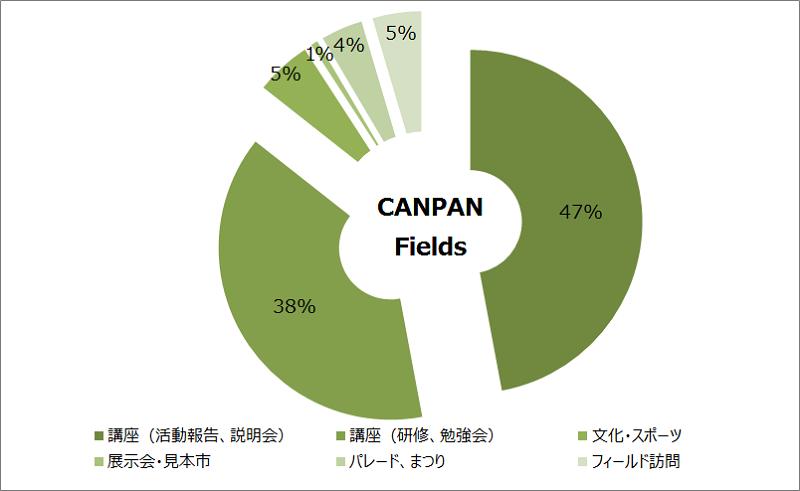 canpan_graph